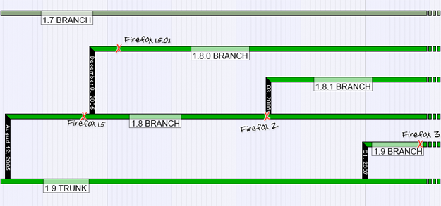 branching051216