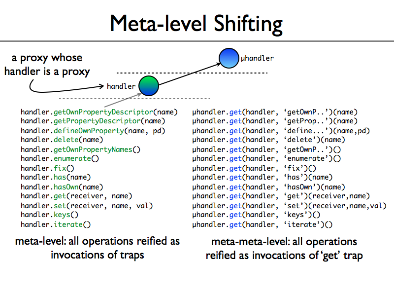 meta-level-shifting