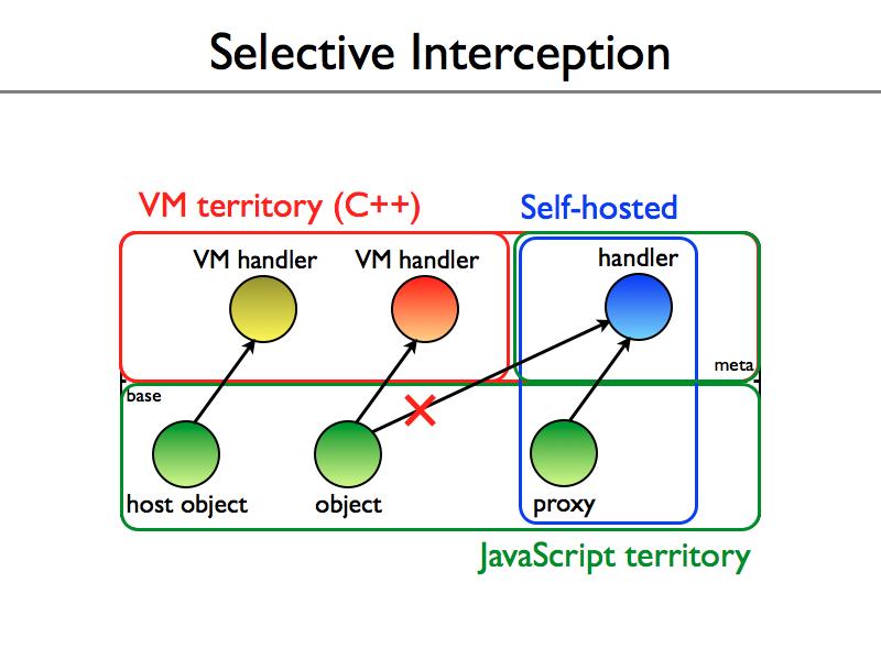 selective-interception