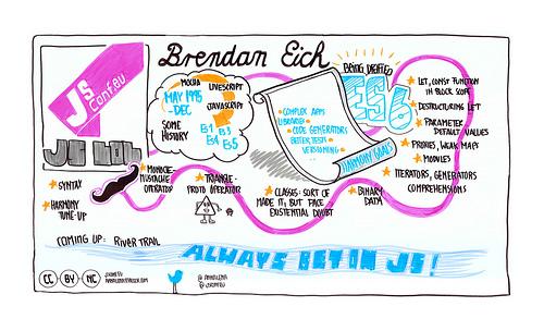 JSConf.eu-2011-InfoGraphic